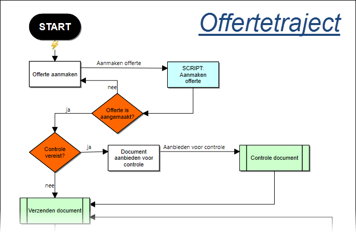 WIZZkit - workflowmanager offertetraject